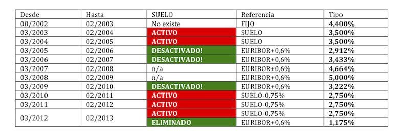 Cl Usula Suelo Informe Pericial Econ Mico Financiero